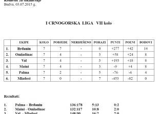 I Crnogorska liga - tabela 7.Kolo